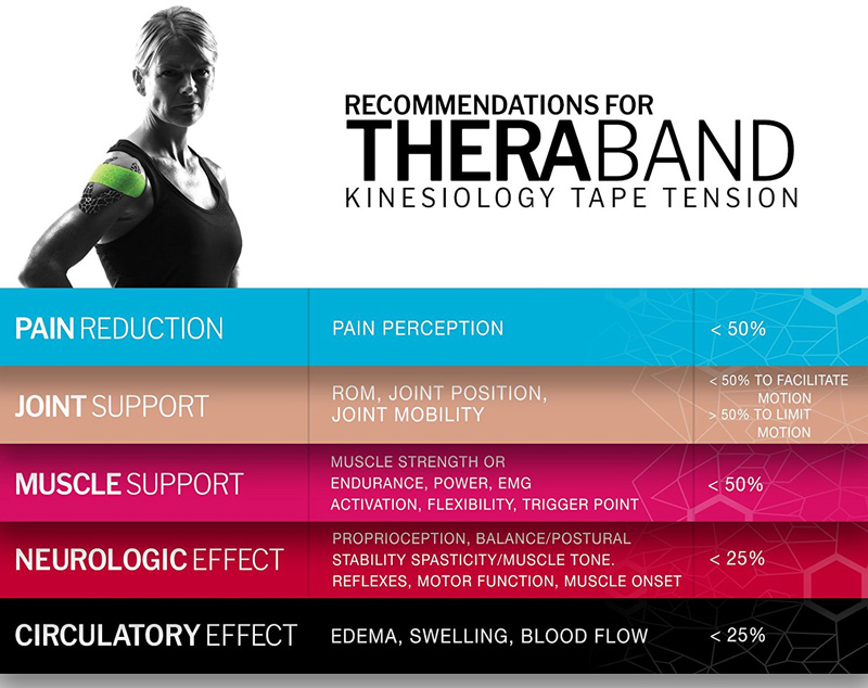 theraband kinesio tape